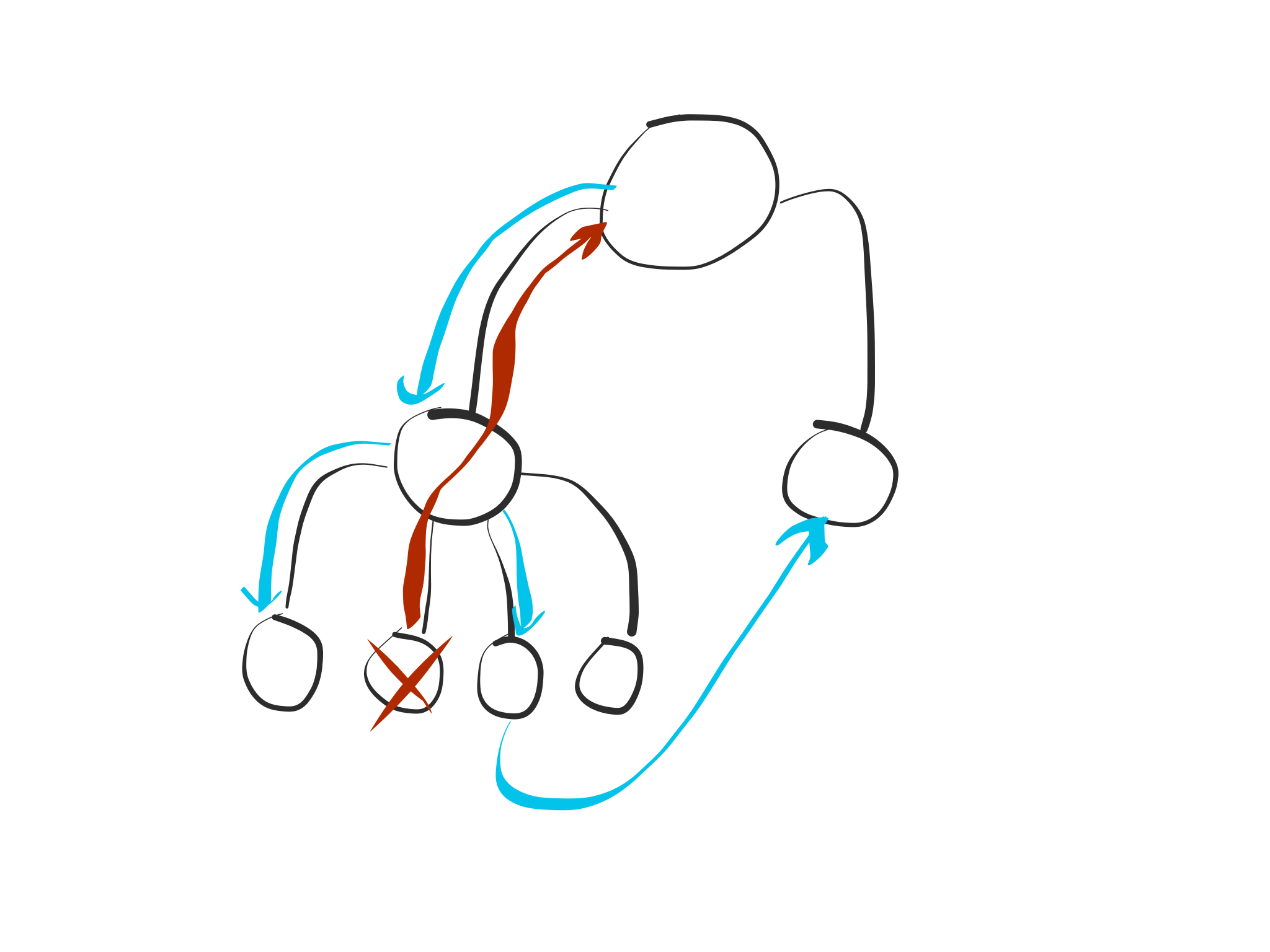 Business logic in blue, failure handling in red. Both flows are separate from each other.